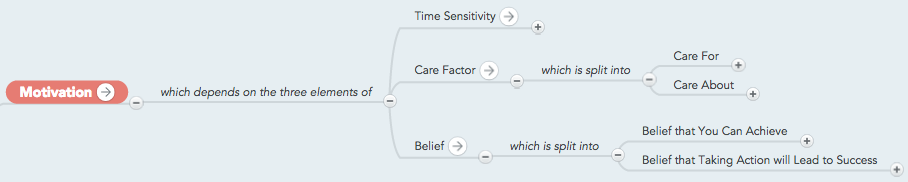 Motivation factors, mind map