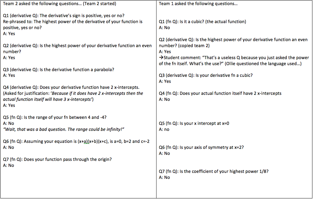 first functions and derivatives questions and answers