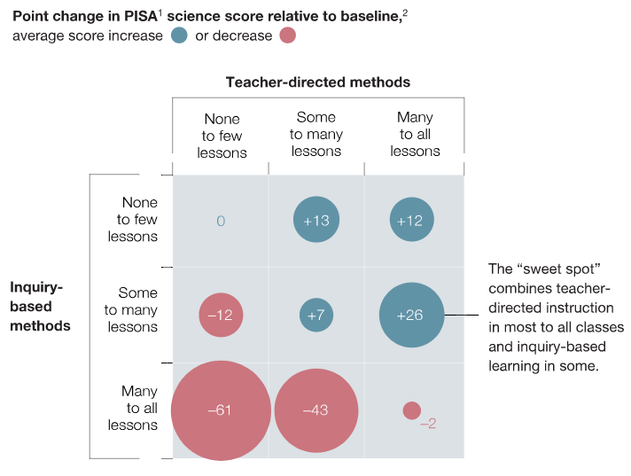 McKinsey and inquiry learning, Ollie Lovell, Oliver Lovell